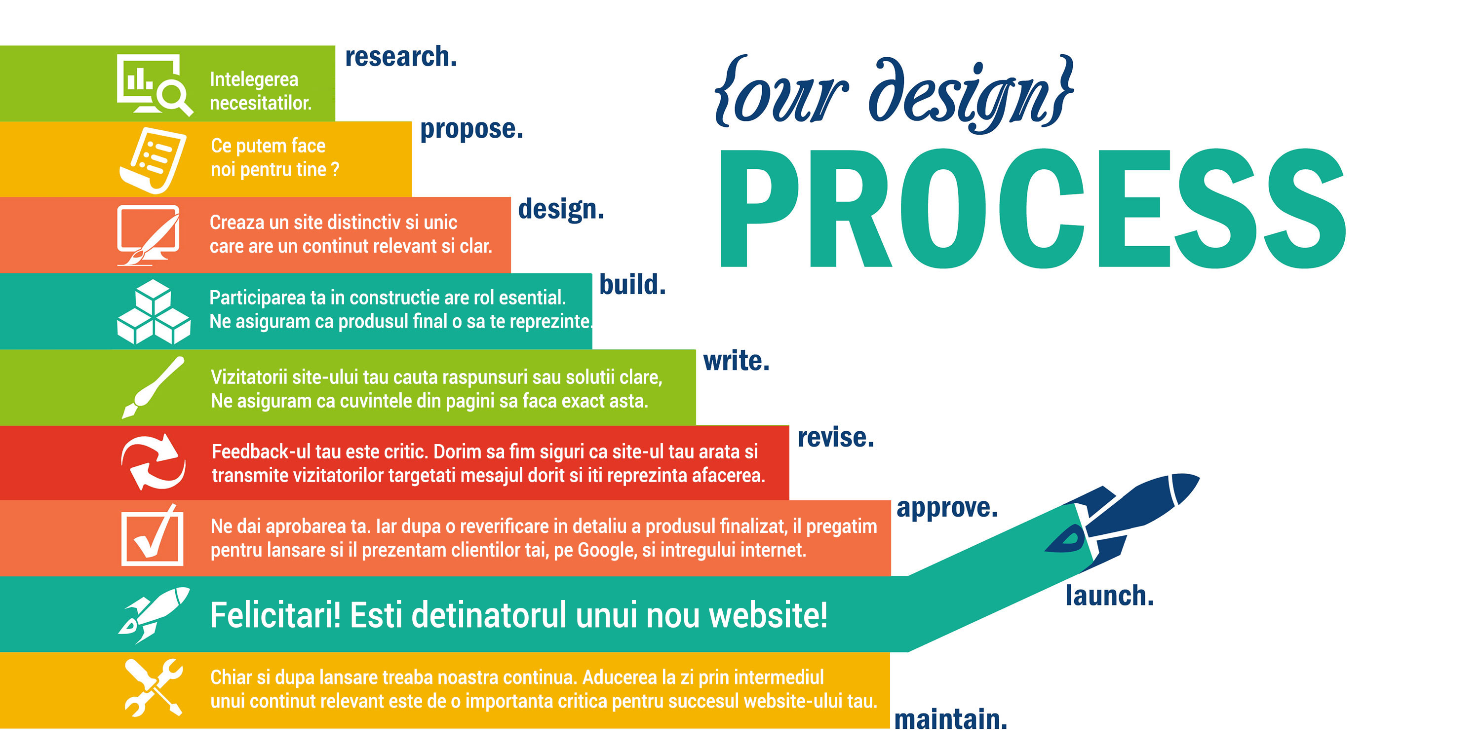 Design Process Creare website
